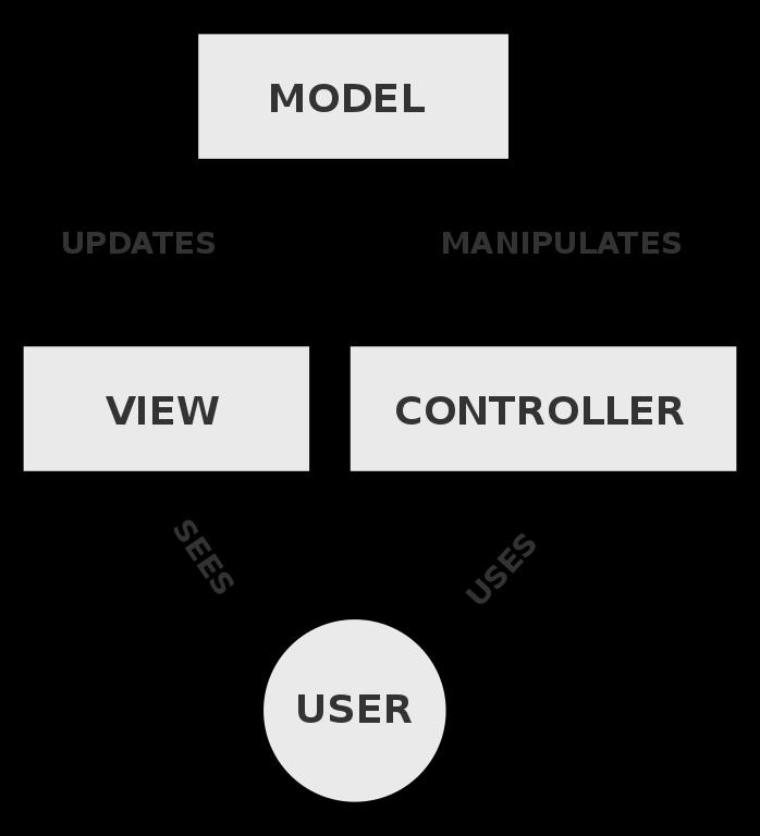 Werken met PHP Frameworks – Medium P.R. Webservices